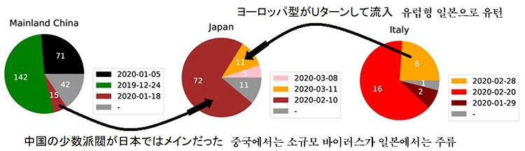 일본 바이러스유입 일본의 코로나바이러스는 중국 우한이 아닌 유럽에서 전파?