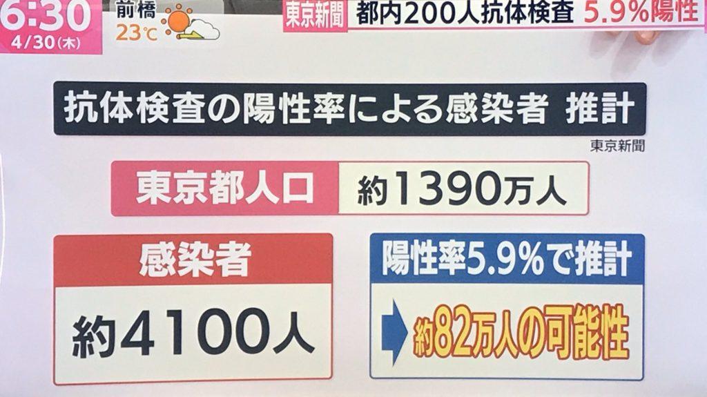 코로나19항체검사 1024x575 도쿄 코로나19 항체 검사에서 5.9% 양성반응! 감염자 82만명 추산