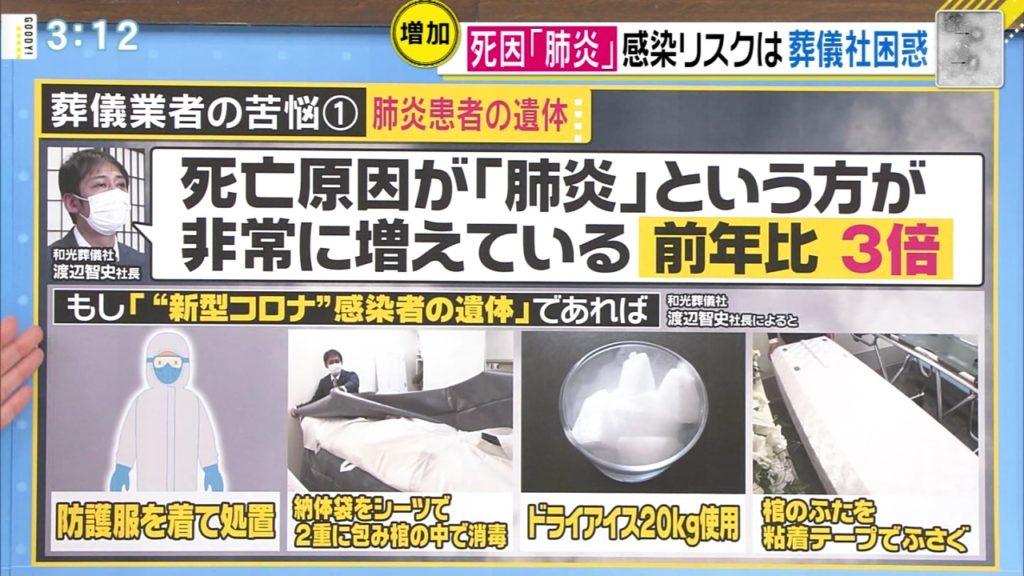 폐렴사망자급증 1024x576 22일 도쿄도 코로나 확진자 132명, 9일 연속 100명 초과 증가세 안꺽여