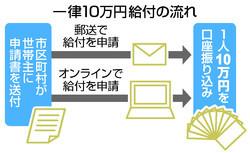 급부금신청 일본 코로나19 긴급경제대책 재난지원금 10만엔 37%는 저축