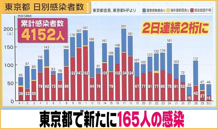 도쿄코로나확진자0501 1일 도쿄 코로나19 집단감염 확진자 165명! 누적 사망자중 60대 이상 92%