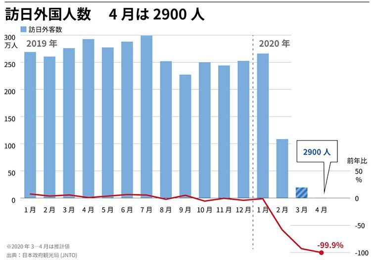 방일외국인202004 일본정부관광국 4월 방일 외국인 99.9% 감소! 한국인 300명 입국