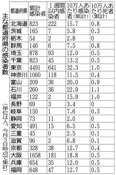 일본인구10만명당 코로나19환자 일본정부 전문가회의, 코로나바이러스 PCR 검사수 늘려 조기진단 촉구