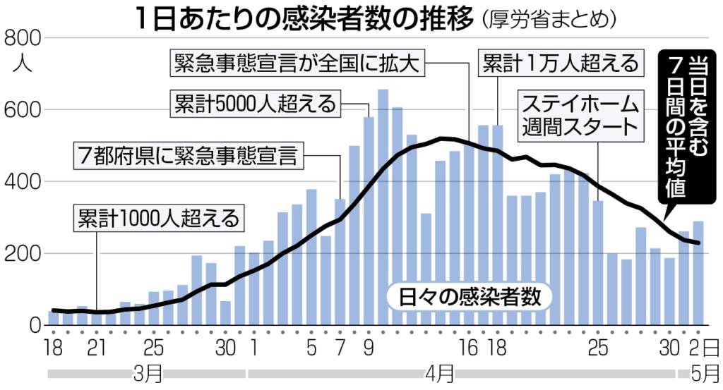 일본코로나19감염자추이 1024x553 일본정부 전문가회의, 코로나바이러스 PCR 검사수 늘려 조기진단 촉구