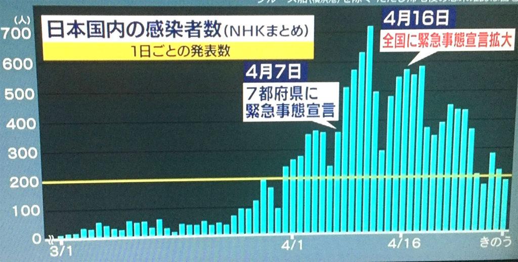 일본코로나19확진자추이 1024x519 코로나19 감염력 판단 척도 일본의 실효재생산수 0.7, 도쿄는 0.5