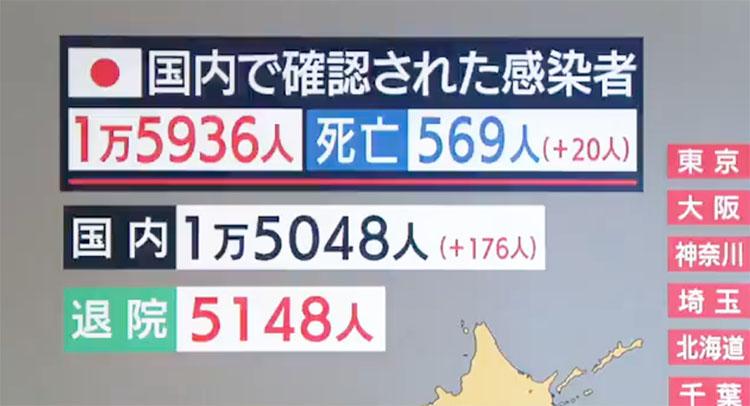 일본코로나19확진자0504 4일 일본 코로나19 확진자 집단감염 도쿄 87명, 전국 176명 증가