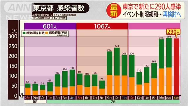 도쿄코로나19 확진자 18일 일본 코로나19 확진자 도쿄 290명 전국에서 662명