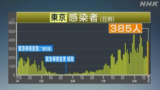 도쿄코로나19확진자0815 15일 일본 코로나19 확진자 도쿄 385명 등 1232명! 사망자 급증