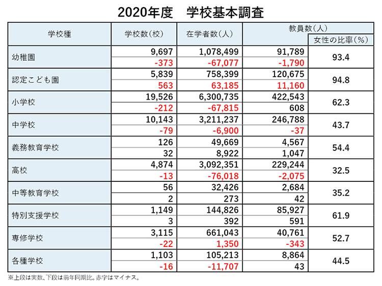 문부성 학교기본조사 일본 문부성 학생기본조사, 초·중등학교 학생 수 과거 최소치