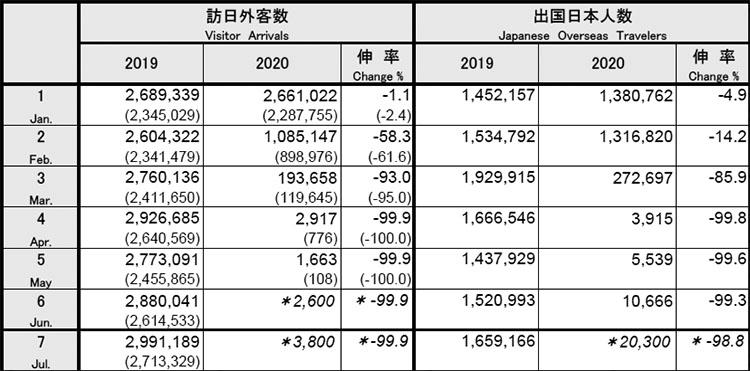 7월 방일외국인 방일 외국인 4개월 연속 99.9%감소! 7월 한국인 300명, 체류비자 재입국 완화