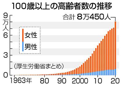 일본100세고령자 초고령사회 일본의 100세 이상 고령자 8만명 돌파! 여성 비율 88%