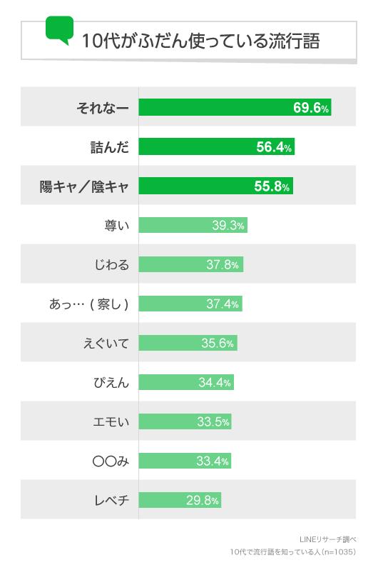 일본 라인 유행어 [유행어] 10대 일본 여성이 자주 사용하는 트렌드 워드 랭킹 1위는?