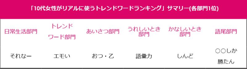 일본 10대여성 유행어 [유행어] 10대 일본 여성이 자주 사용하는 트렌드 워드 랭킹 1위는?